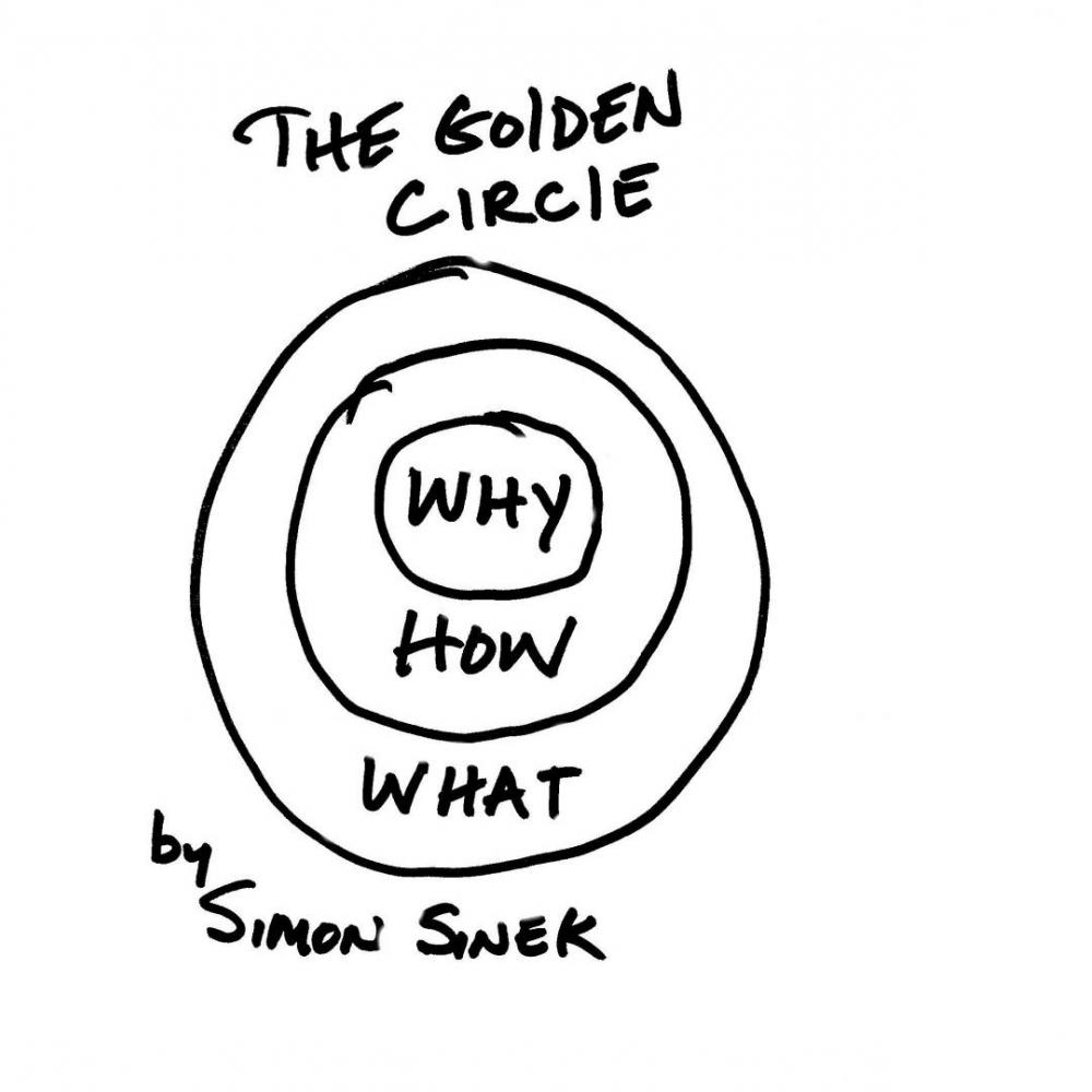 Simon Sinek: The Golden Circle